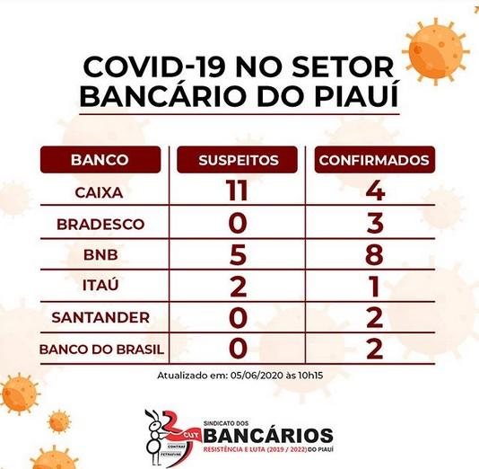Covid-19: 20 bancários estão infectados pela doença no Piauí